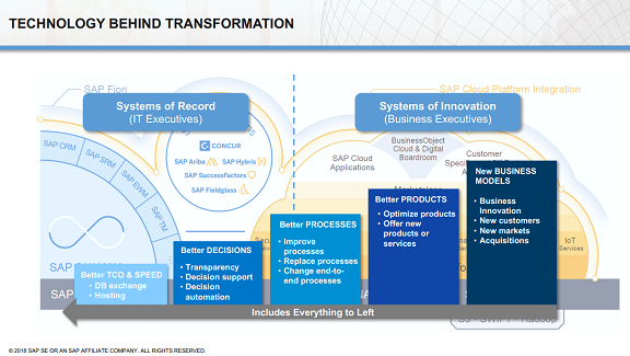 ASUG-Blog-Digital-Transformation-Guide_14May