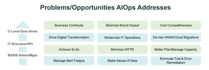FF-AIOps Problems-Oppoertunities
