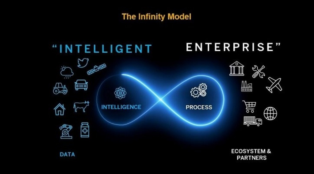 Why You Should View Your Digital Strategy as an Infinite Loop of Evolution
